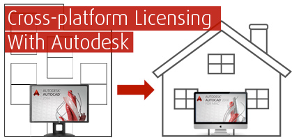 Cross-platform-licensing