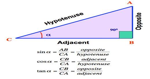 Trigonometry Image