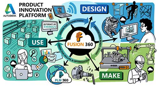 Autodesk product inovation platform