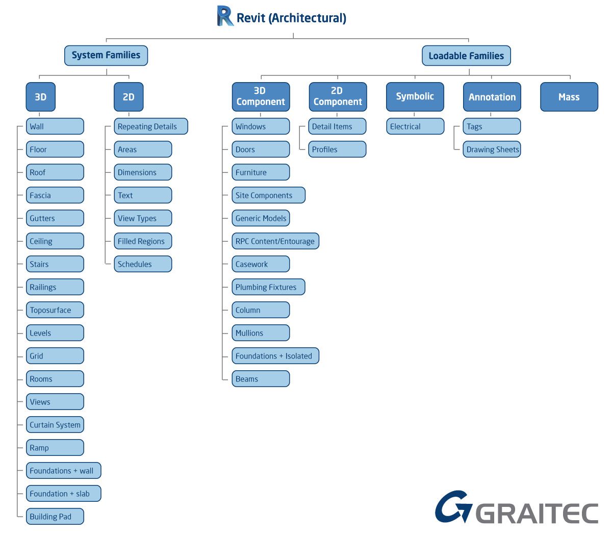 Revit architecture autodesk family tree 2