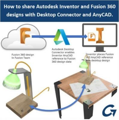How-To-Share-Inventor-And-Fusion-360-Designs-With-Desktop-Connector-And-AnyCAD