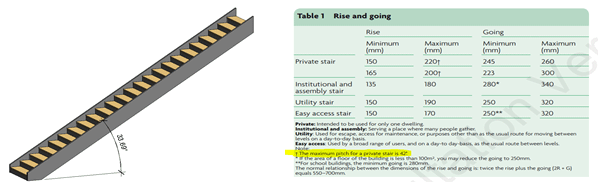 Maximum Pitch height for Private Stairs