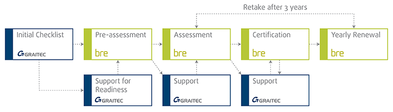 The path to a BRE certification